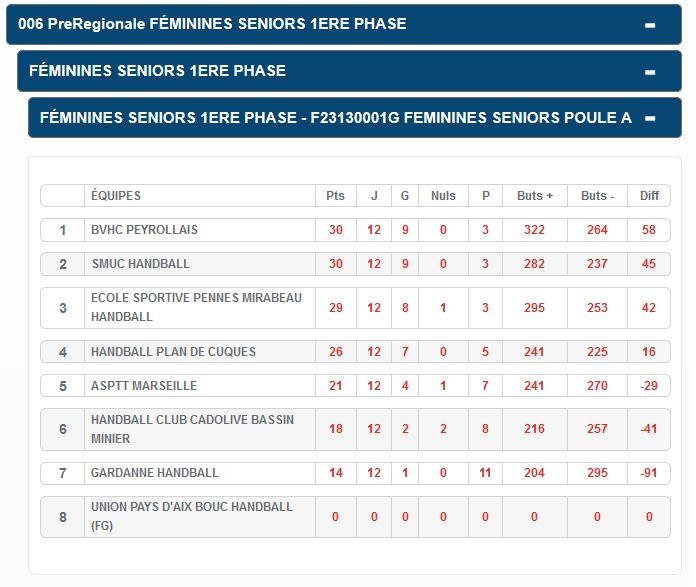Les Seniors féminines du BVHCP : N°1 à l'issue de la 1iere phase du championnat départemental des Bouches du Rhône.